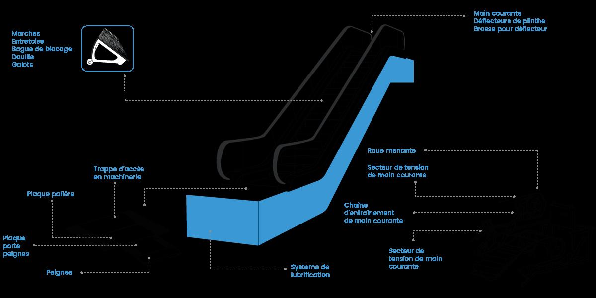 pièces détachées pour escaliers mécaniques